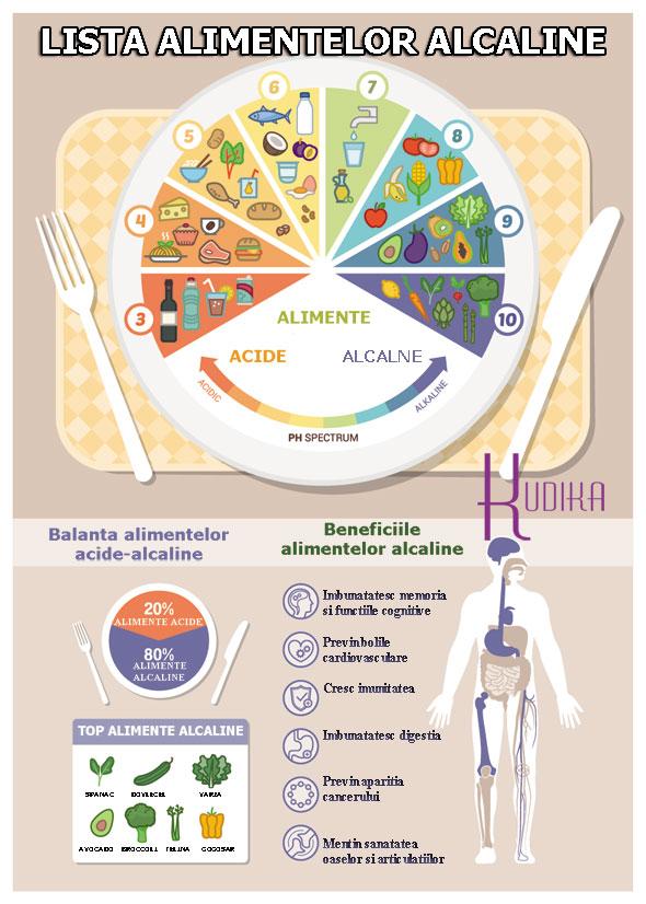lista alimentelor alcaline infografic