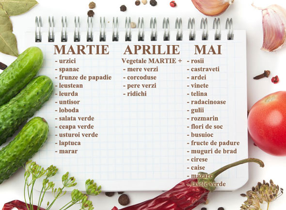 fructe si legume care apar primavara