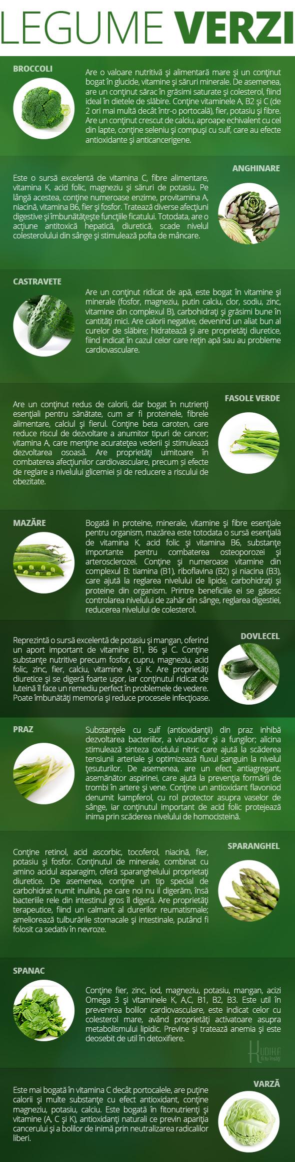 beneficii, beneficii legume verzi