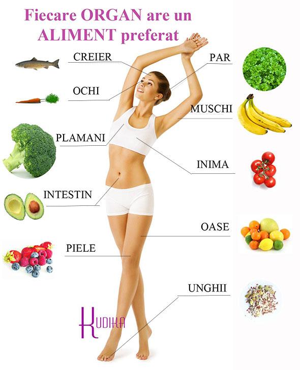 alimente preferate de organe