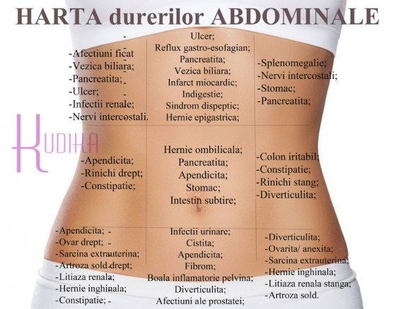 durerea abdominala stanga jos