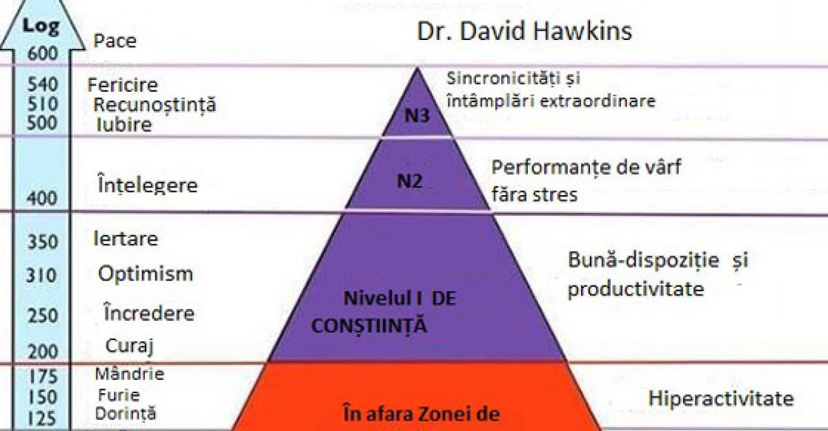 Dr. David R. Hawkins: PIRAMIDA CONSTIINTEI UMANE sau drumul spre ILUMINARE