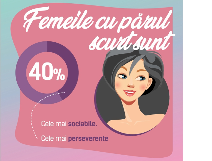 primul studiu care coreleaza tipul de par cu trasaturi de personalitate ale femeilor